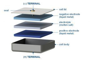 Liquid tin bismuth battery for grid-scale energy storage