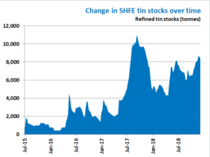 Change in SHFE stocks over time