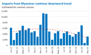 Imports from Myanmar continue downward trend
